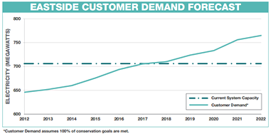 Eastside Customer Demand Forecast