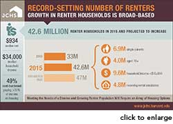 Rental Housing Infographic