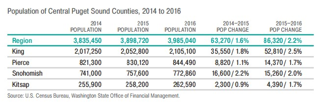 Table: Population of Central Puget Sound Counties, 2014 to 2016