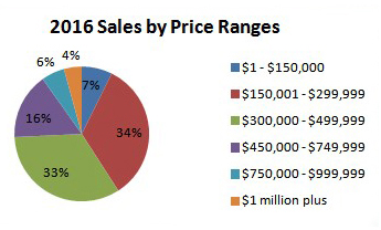 2016 Sales by Price Ranges Chart