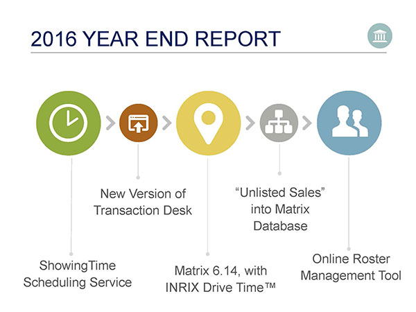 Year End Report overview