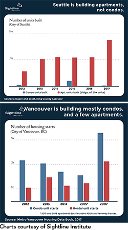 Charts comparing building of apartments and condos in Seattle and Vancouver