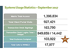 NWMLS Systems Usage charg