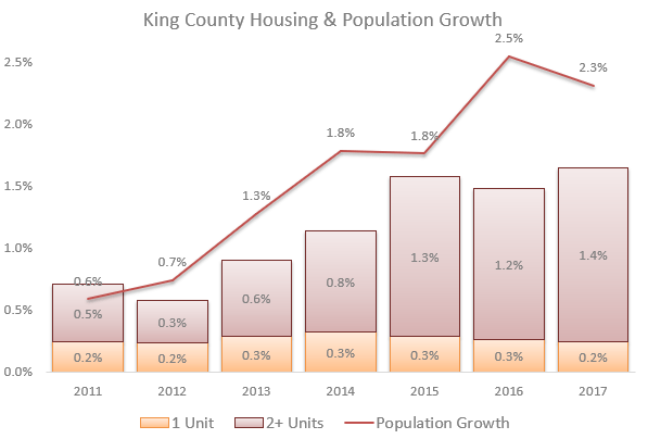 King County Housing and Population Growth comparison chart