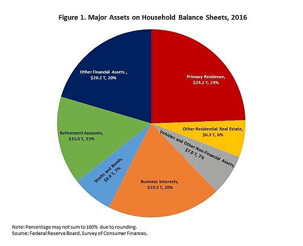 Graph. Major Assets on Household Balance Sheets, 2016