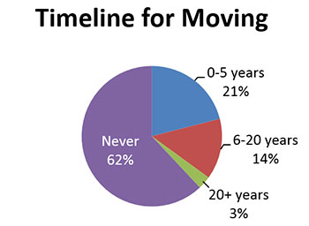 Timeline for Moving pie chart