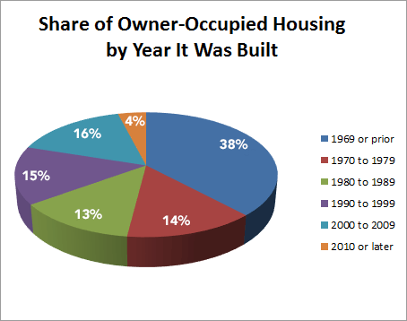 Graph: Share of Owner-Occupied Housing by the Year It Was Built