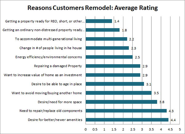 Chart of Reasons Customers Remodel